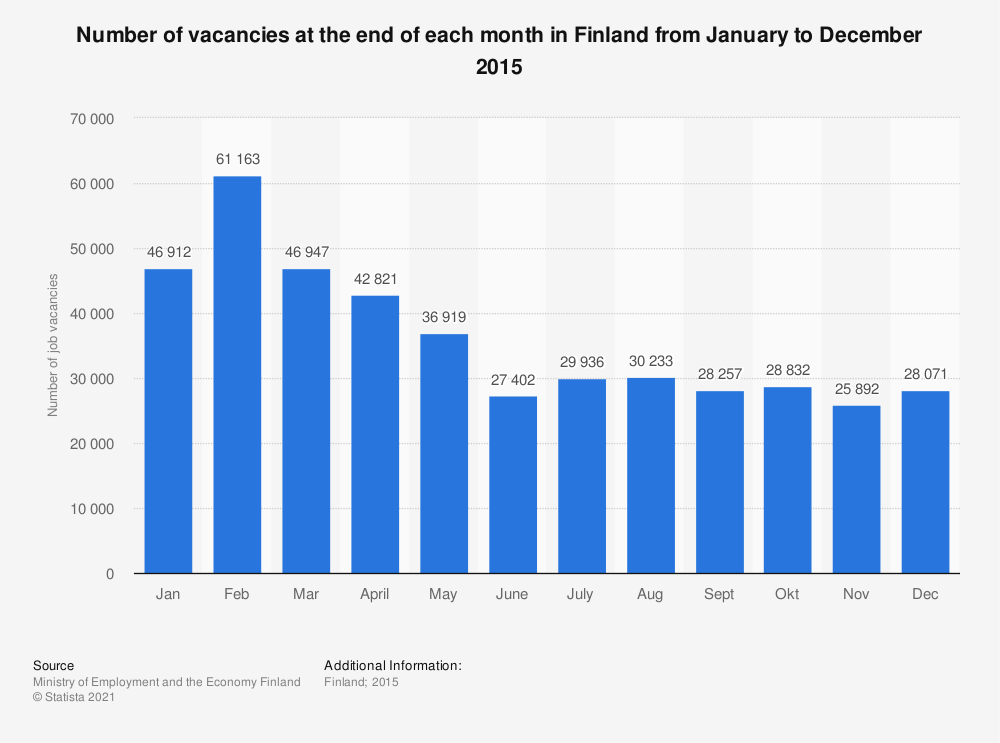 Statistic: Number of vacancies at the end of each month in Finland from January to December 2015 | Statista