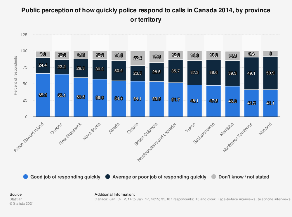 Statistic: Public perception of how quickly police respond to calls in Canada 2014, by province or territory | Statista