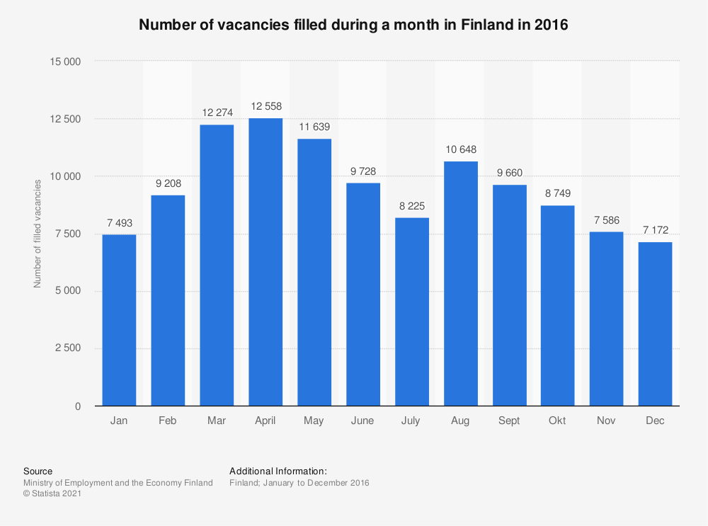 Statistic: Number of vacancies filled during a month in Finland in 2016 | Statista