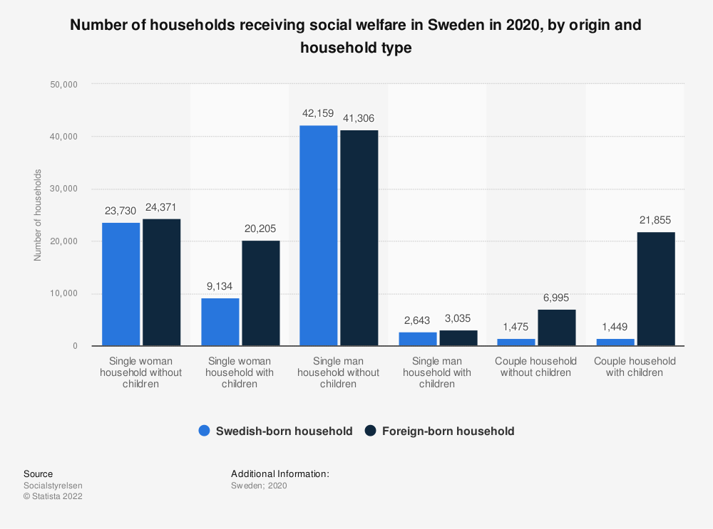 Statistic: Number of households receiving social welfare in Sweden in 2017, by origin and household type | Statista