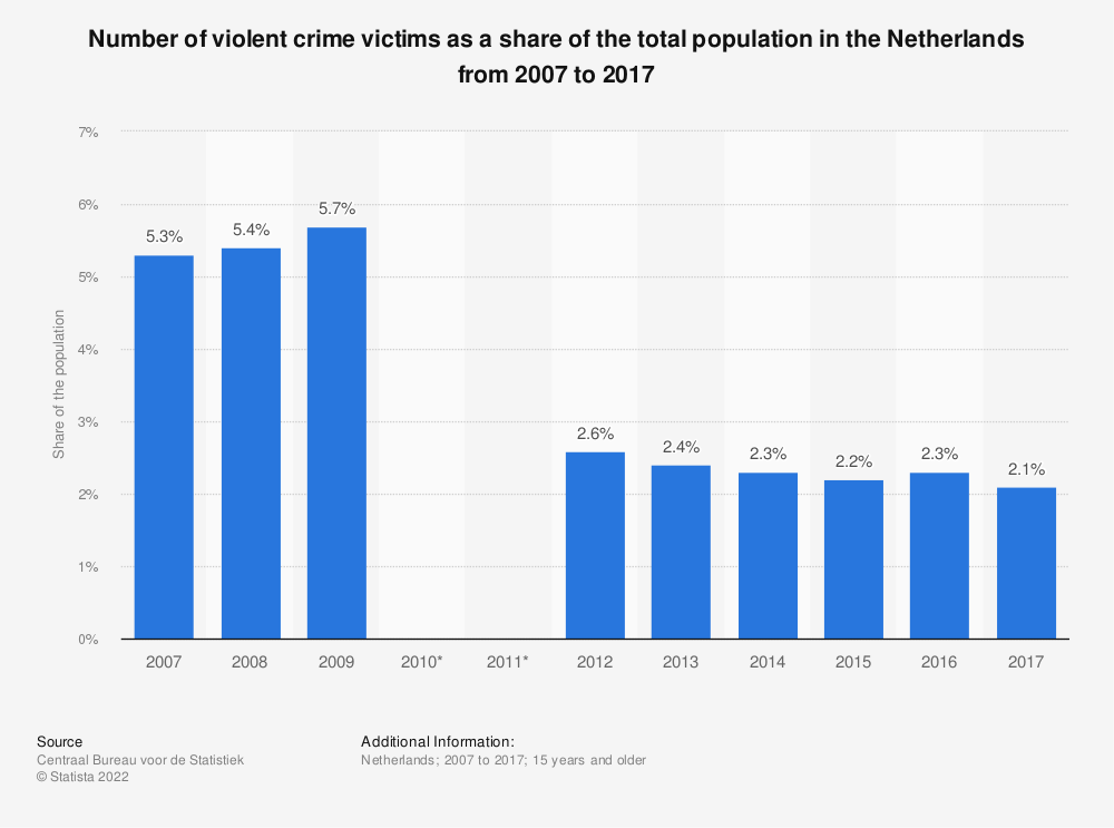 Statistic: Number of violent crime victims as a share of the total population in the Netherlands from 2007 to 2017 | Statista