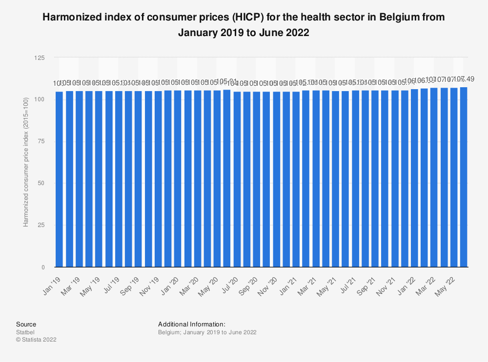 Statistic: Harmonized index of consumer prices (HICP) for the health sector in Belgium from January 2019 to July 2020* | Statista