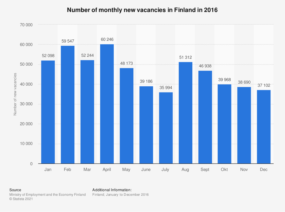 Statistic: Number of monthly new vacancies in Finland in 2016 | Statista