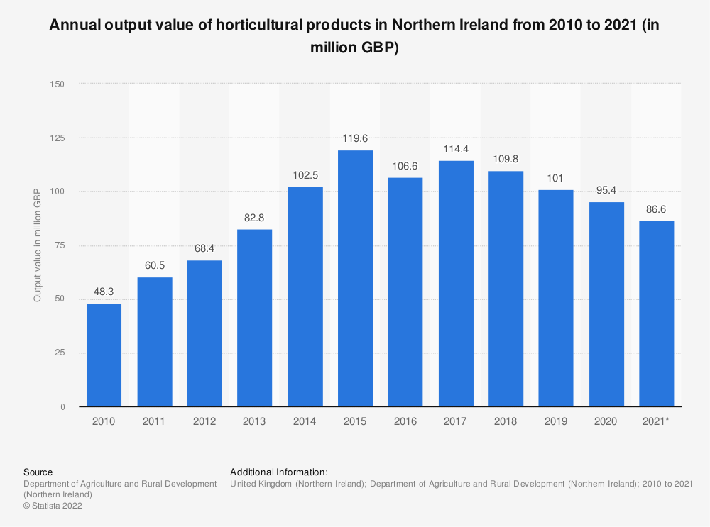Statistic: Annual output value of horticultural products in Northern Ireland from 2010 to 2018 (in million GBP) | Statista