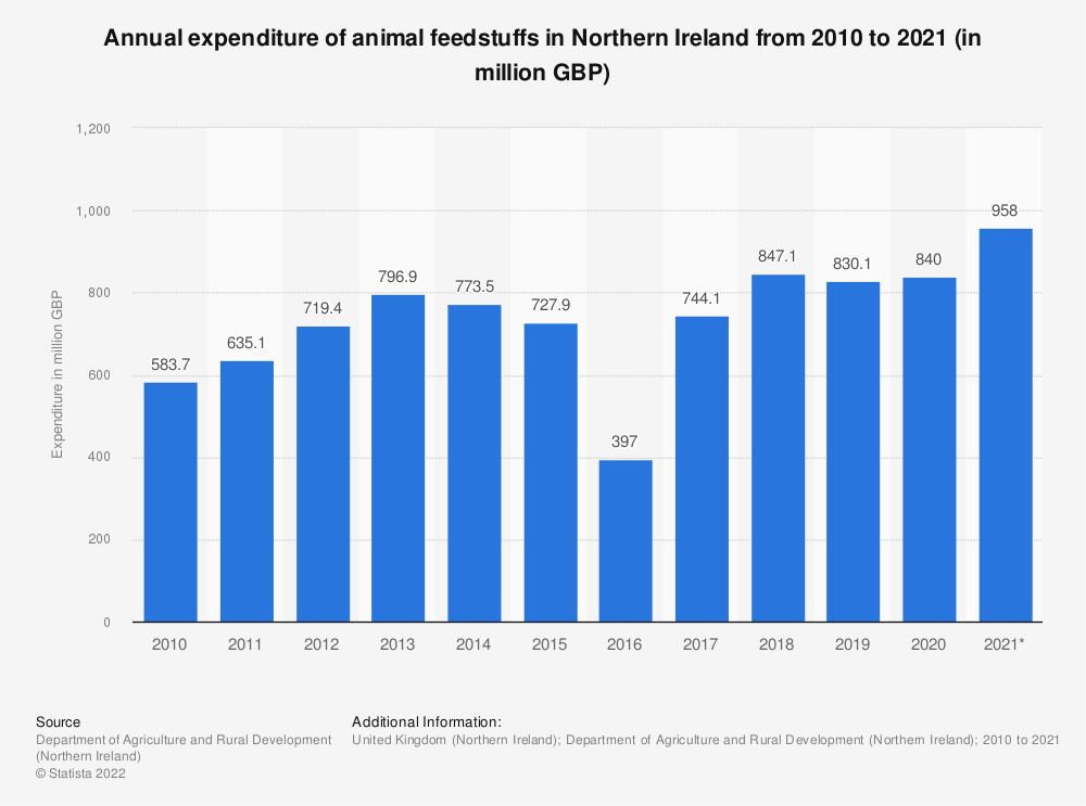 Statistic:  Annual expenditure of animal feedstuffs in Northern Ireland from 2010 to 2018 (in million GBP) | Statista