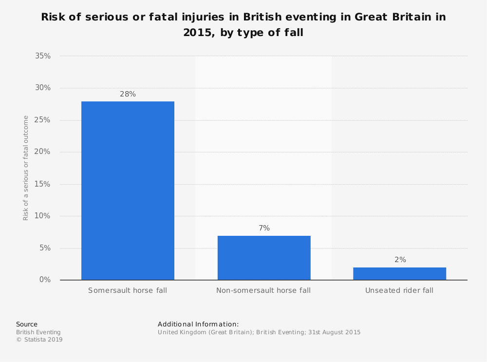 Statistic: Risk of serious or fatal injuries in British eventing in Great Britain in 2015, by type of fall | Statista