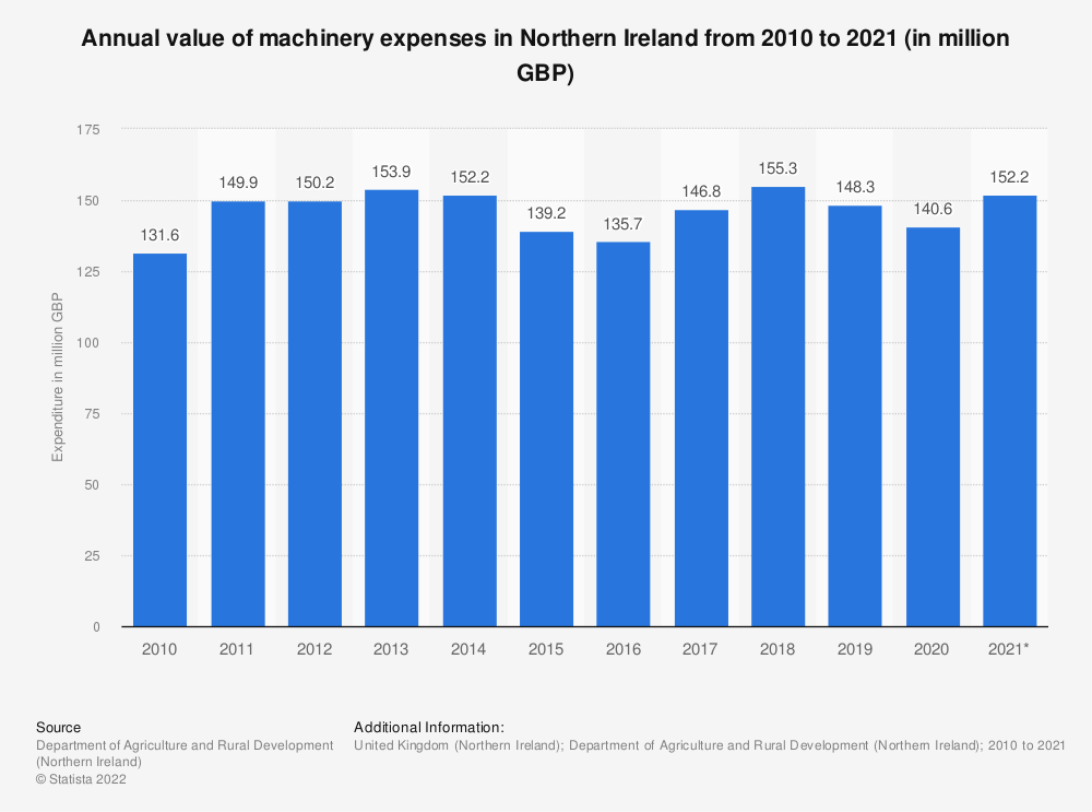 Statistic: Annual value of machinery expenses in Northern Ireland from 2010 to 2018 (in million GBP) | Statista