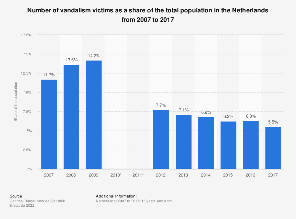 Statistic: Number of vandalism victims as a share of the total population in the Netherlands from 2007 to 2017 | Statista