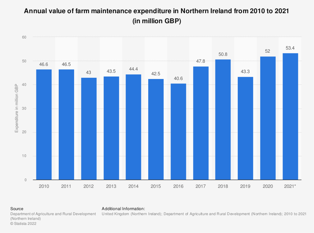 Statistic: Annual value of farm maintenance expenditure in Northern Ireland from 2010 to 2017 (in million GBP) | Statista