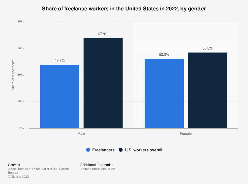 Statistic: Share of freelance workers in the United States in 2019, by gender | Statista