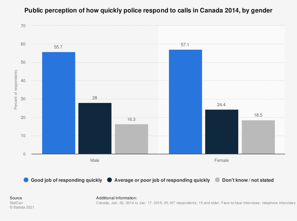 Statistic: Public perception of how quickly police respond to calls in Canada 2014, by gender | Statista