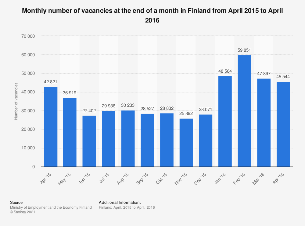 Statistic: Monthly number of vacancies at the end of a month in Finland from April, 2015 to April, 2016 | Statista