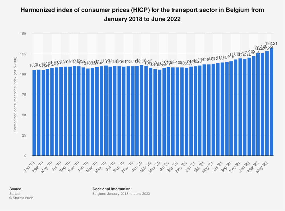 Statistic: Harmonized index of consumer prices (HICP) for the transport sector in Belgium from May 2017 to May 2018* | Statista