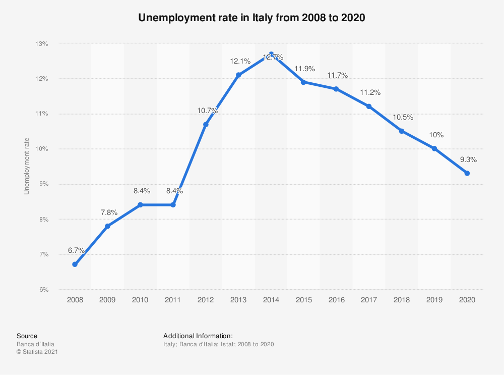 Statistic: Unemployment rate in Italy from 2008 to 2019 | Statista