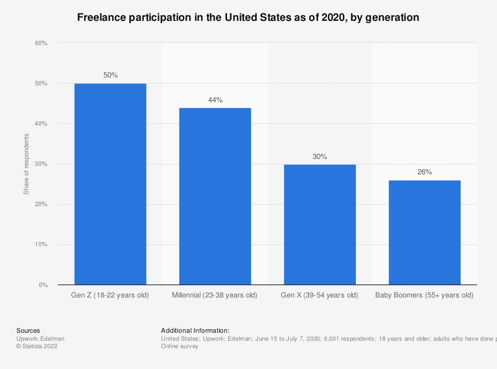 Statistic: Freelance participation in the United States as of 2018, by age | Statista