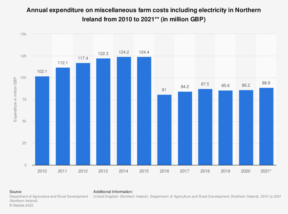 Statistic: Annual expenditure on miscellaneous farm costs including electricity in Northern Ireland from 2010 to 2017** (in million GBP) | Statista