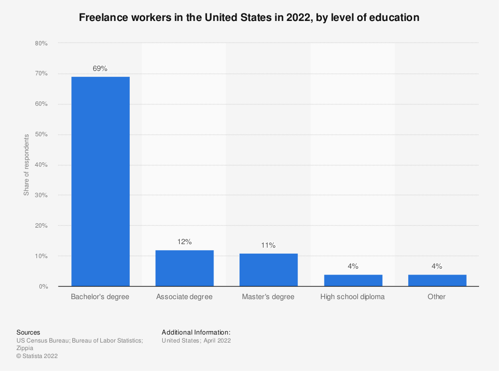 Statistic: Freelance workers in the United States in 2018, by level of education | Statista