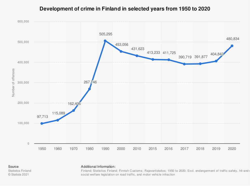 Statistic: Development of crime in Finland in selected years from 1950 to 2017 | Statista