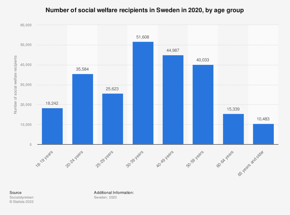 Statistic: Number of social welfare recipients in Sweden in 2017, by age group | Statista