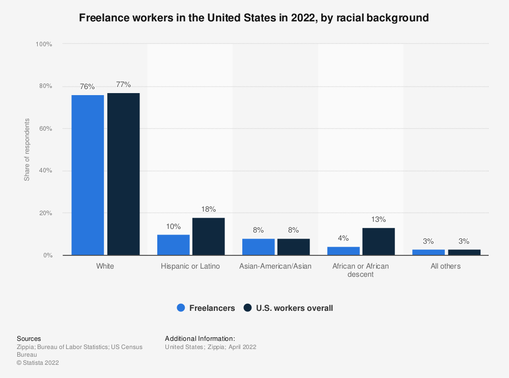 Statistic: Freelance workers in the United States in 2018, by racial background | Statista