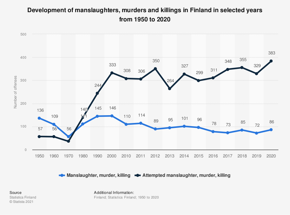 Statistic: Development of violent crimes in Finland in selected years from 1950 to 2017 | Statista