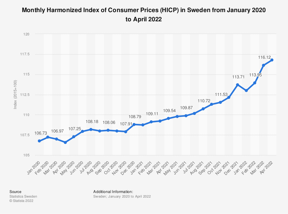 Statistic: Monthly Harmonized Index of Consumer Prices (HICP) in Sweden from January to December 2020 | Statista