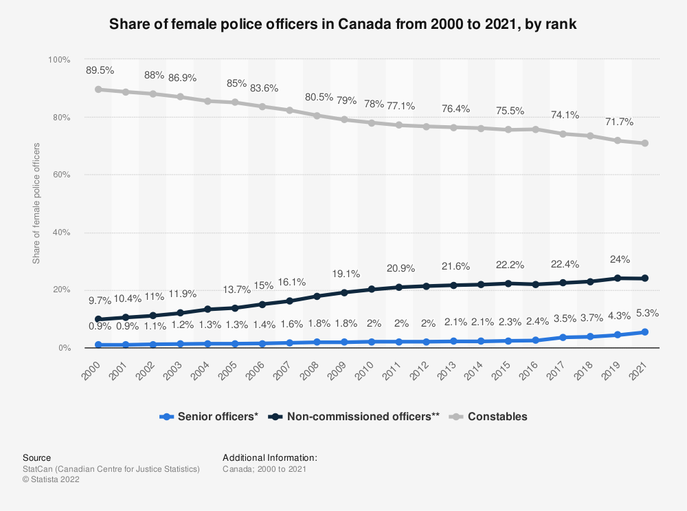 Statistic: Share of female police officers in Canada from 2000 to 2018, by rank | Statista