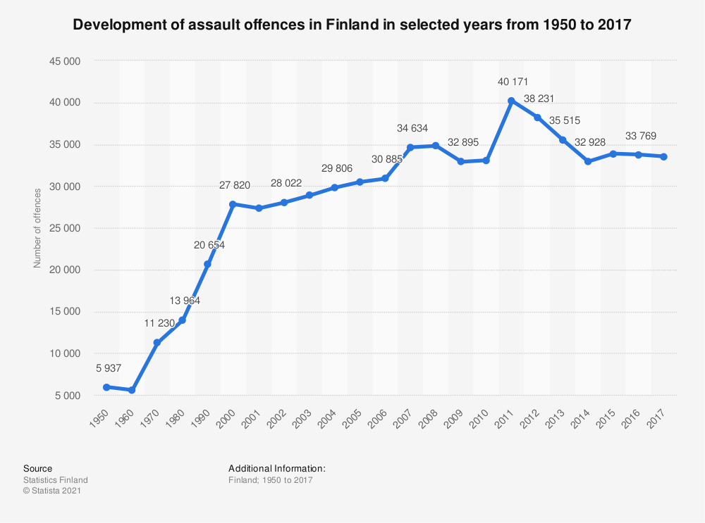 Statistic: Development of assault offences in Finland in selected years from 1950 to 2017 | Statista