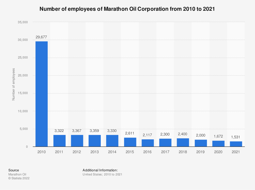 Statistic: Marathon Oil Corporation's number of employees from 2010 to 2018 | Statista