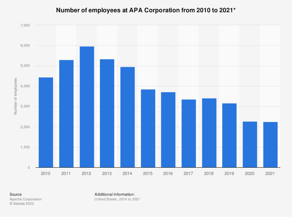 Statistic: Number of employees at Apache Corporation from 2010 to 2018 | Statista
