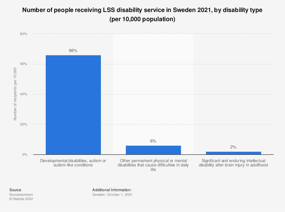Statistic: Share of disabled people in Sweden in 2018, by type of disability | Statista