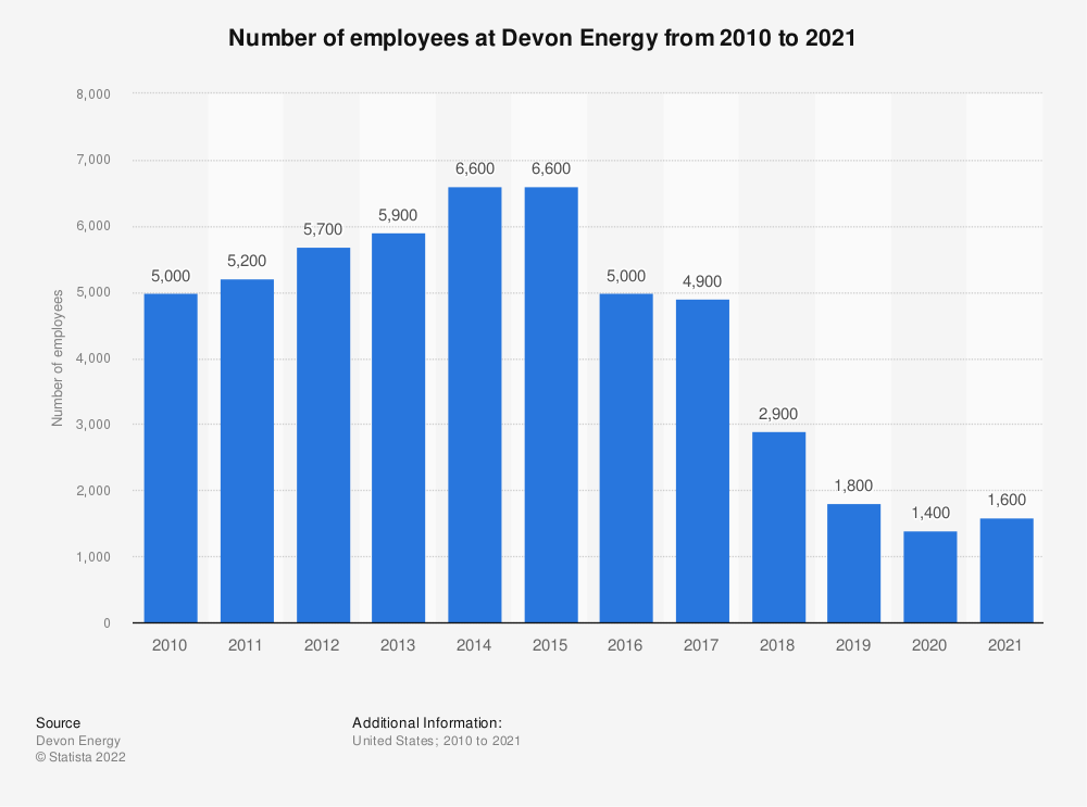 Statistic: Number of employees at Devon Energy from 2010 to 2018 | Statista