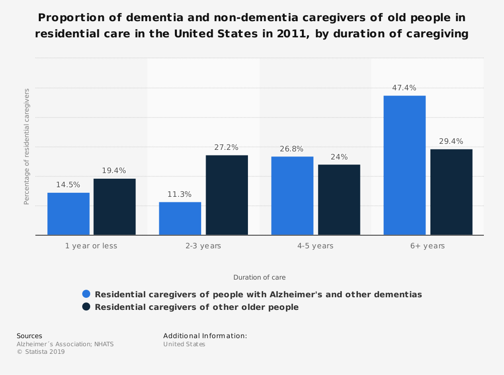 Statistic: Proportion of dementia and non-dementia caregivers of old people in residential care in the United States in 2011, by duration of caregiving | Statista