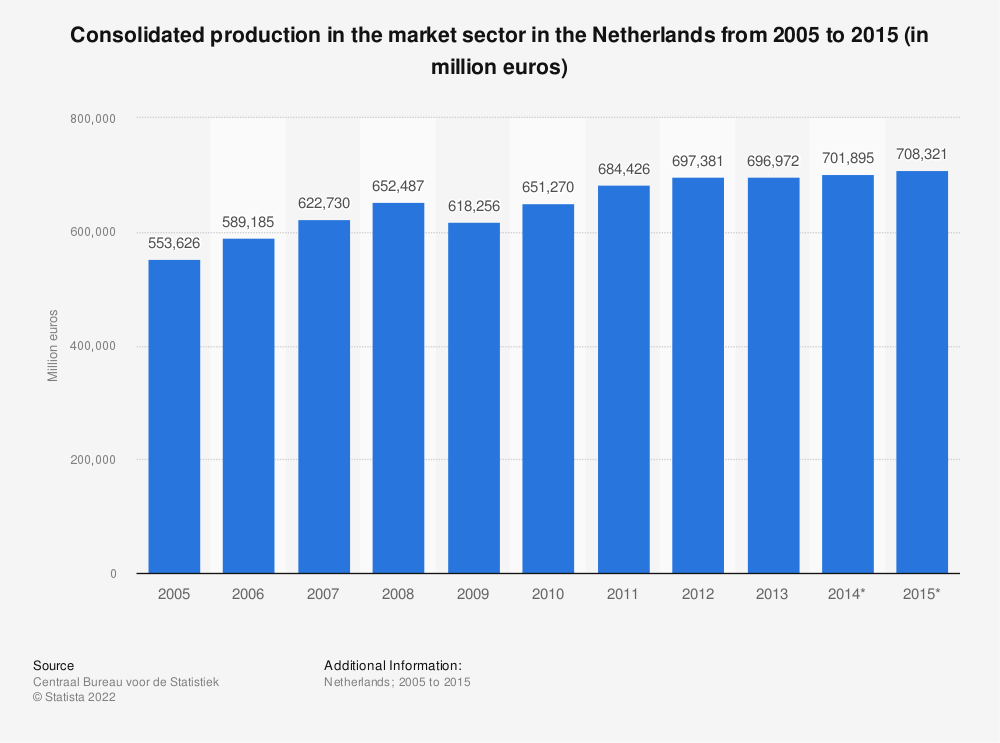 Statistic: Consolidated production in the market sector in the Netherlands from 2005 to 2015 (in million euros) | Statista