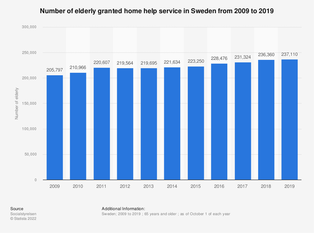 Statistic: Number of elderly granted home help service in Sweden from 2008 to 2018 | Statista
