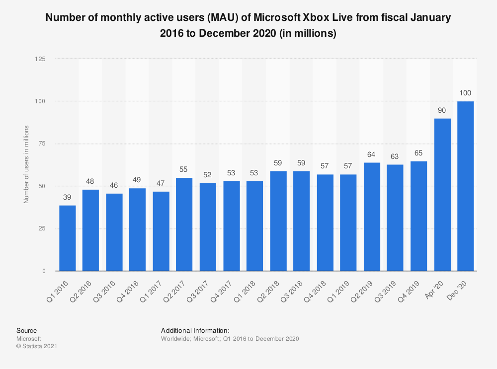Statistic: Number of monthly active users (MAU) of Microsoft Xbox Live from fiscal 1st quarter 2016 to 2nd quarter 2019 (in millions) | Statista