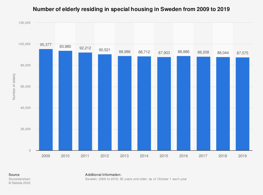 Statistic: Number of elderly residing in special housing in Sweden from 2009 to 2019 | Statista