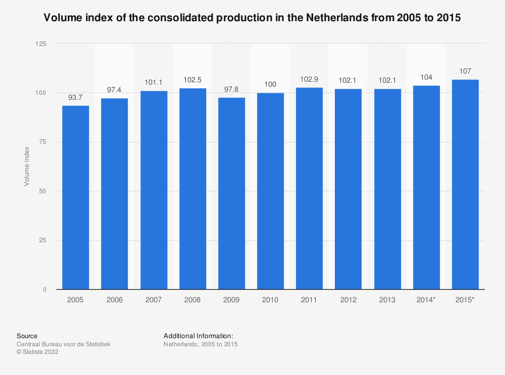 Statistic: Volume index of the consolidated production in the Netherlands from 2005 to 2015 | Statista