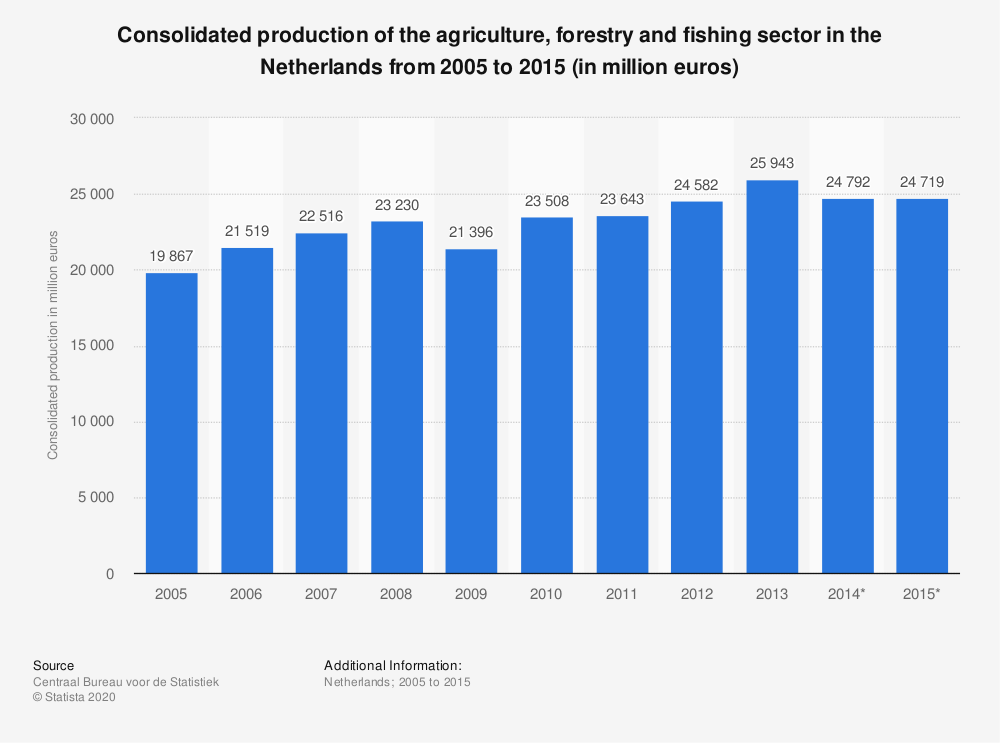 Statistic: Consolidated production of the agriculture, forestry and fishing sector in the Netherlands from 2005 to 2015 (in million euros) | Statista