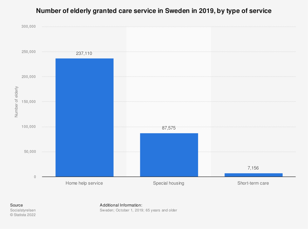 Statistic: Number of elderly granted care service in Sweden in 2019, by type of service | Statista