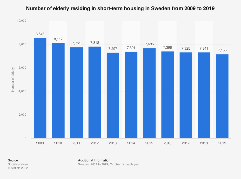 Statistic: Number of elderly residing in short-term housing in Sweden from 2009 to 2019 | Statista