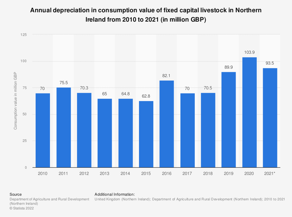 Statistic: Annual depreciation in consumption value of fixed capital livestock in Northern Ireland from 2010 to 2017 (in million GBP) | Statista