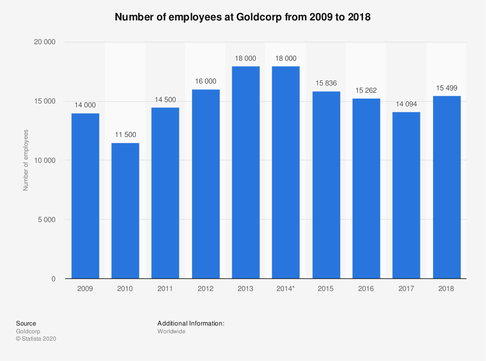 Statistic: Number of employees at Goldcorp from 2009 to 2018 | Statista