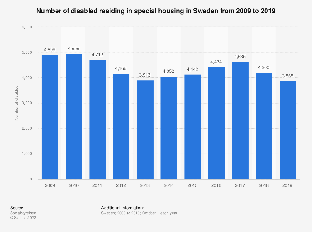 Statistic: Number of disabled residing in special housing in Sweden from 2009 to 2019 | Statista