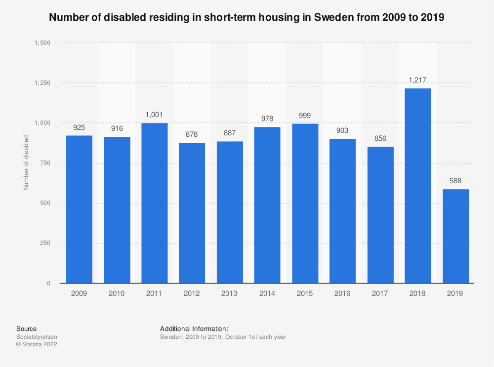 Statistic: Number of disabled residing in short-term housing in Sweden from 2008 to 2018 | Statista