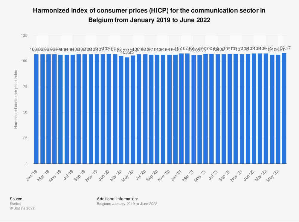 Statistic: Harmonized index of consumer prices (HICP) for the communication sector in Belgium from May 2017 to May 2018* | Statista