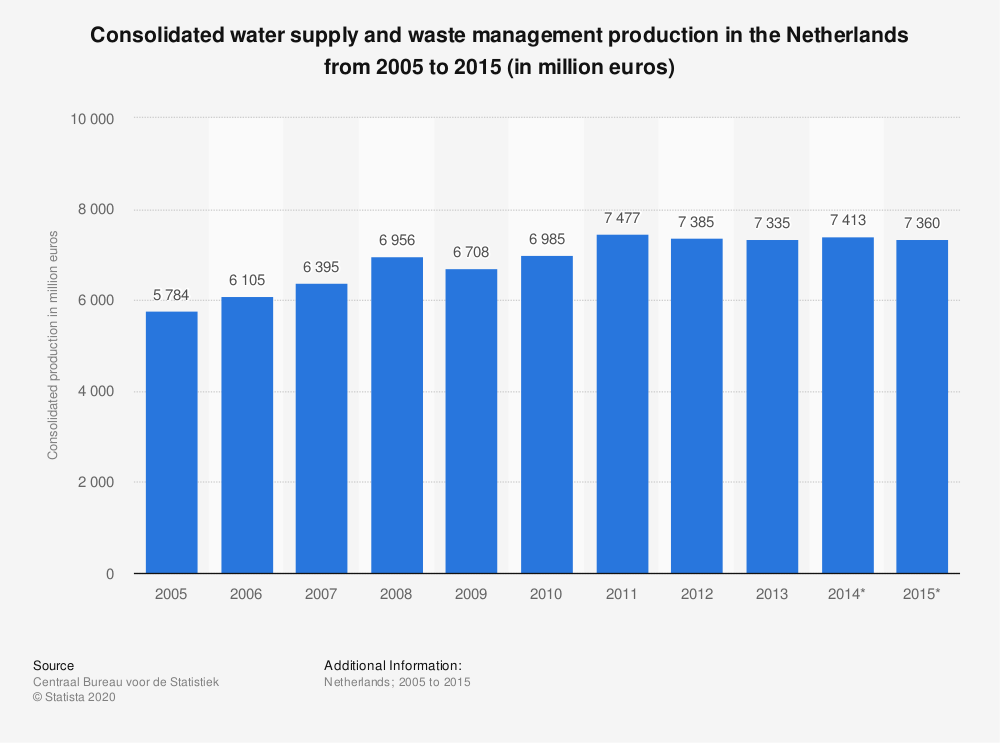 Statistic: Consolidated water supply and waste management production in the Netherlands from 2005 to 2015 (in million euros) | Statista
