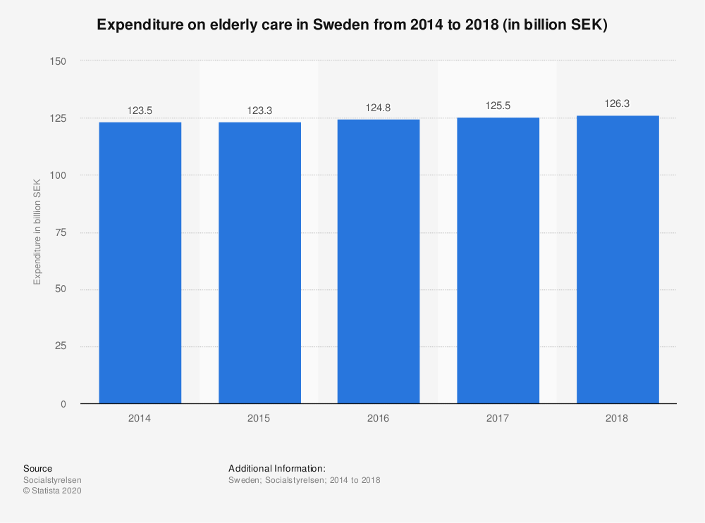Statistic: Expenditure on elderly care in Sweden from 2014 to 2018 (in billion SEK) | Statista