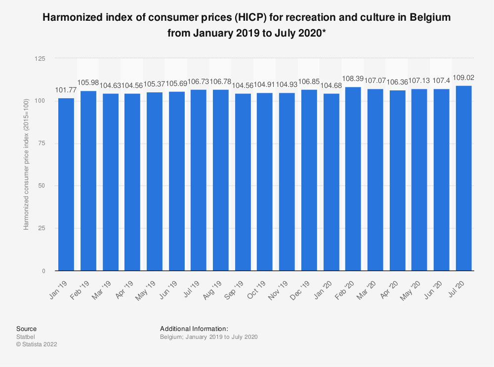 Statistic: Harmonized index of consumer prices (HICP) for recreation and culture in Belgium from November 2017 to November 2018* | Statista