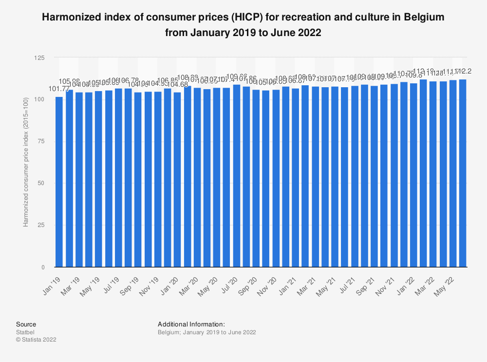 Statistic: Harmonized index of consumer prices (HICP) for recreation and culture in Belgium from October 2017 to October 2018* | Statista